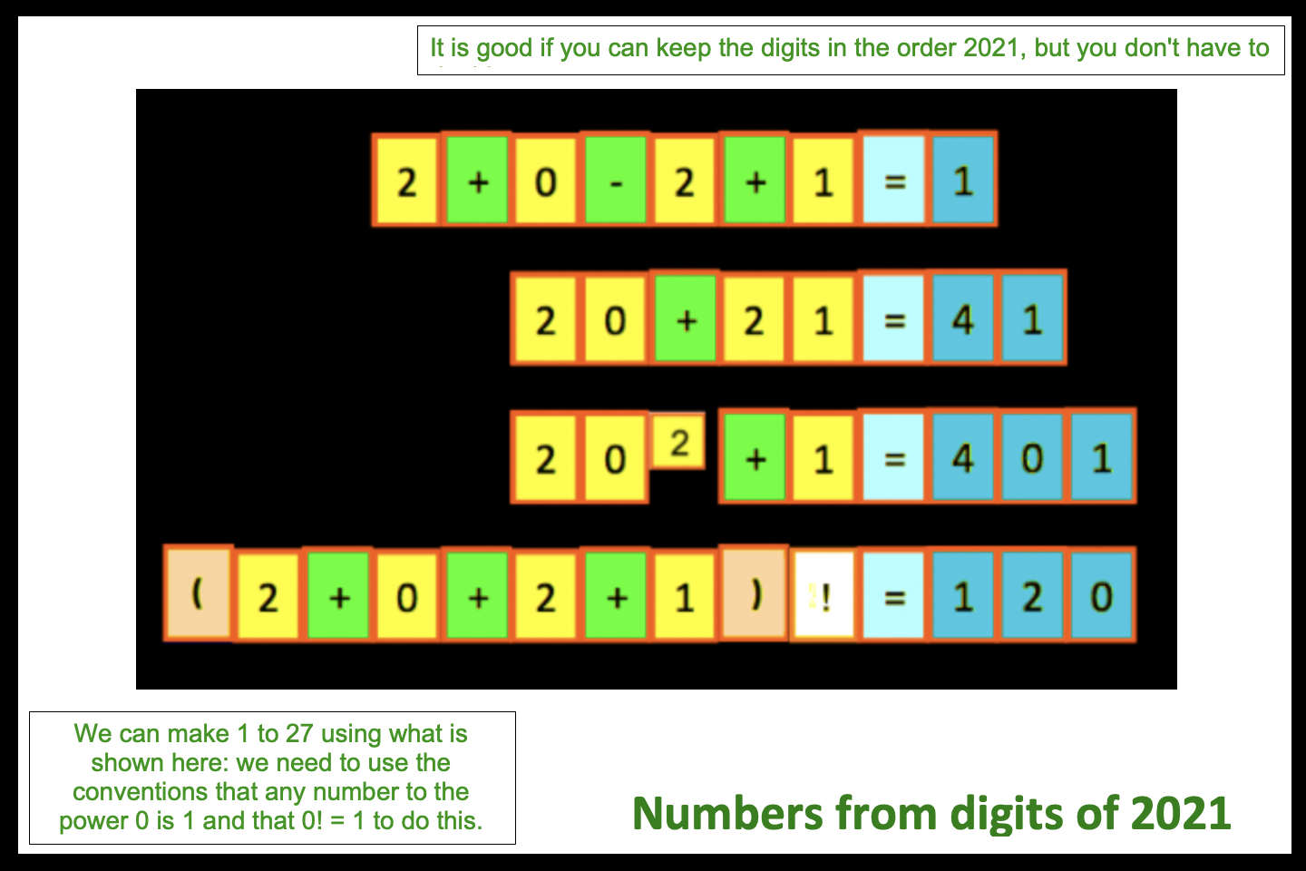 2021: Making numbers using all the four digits