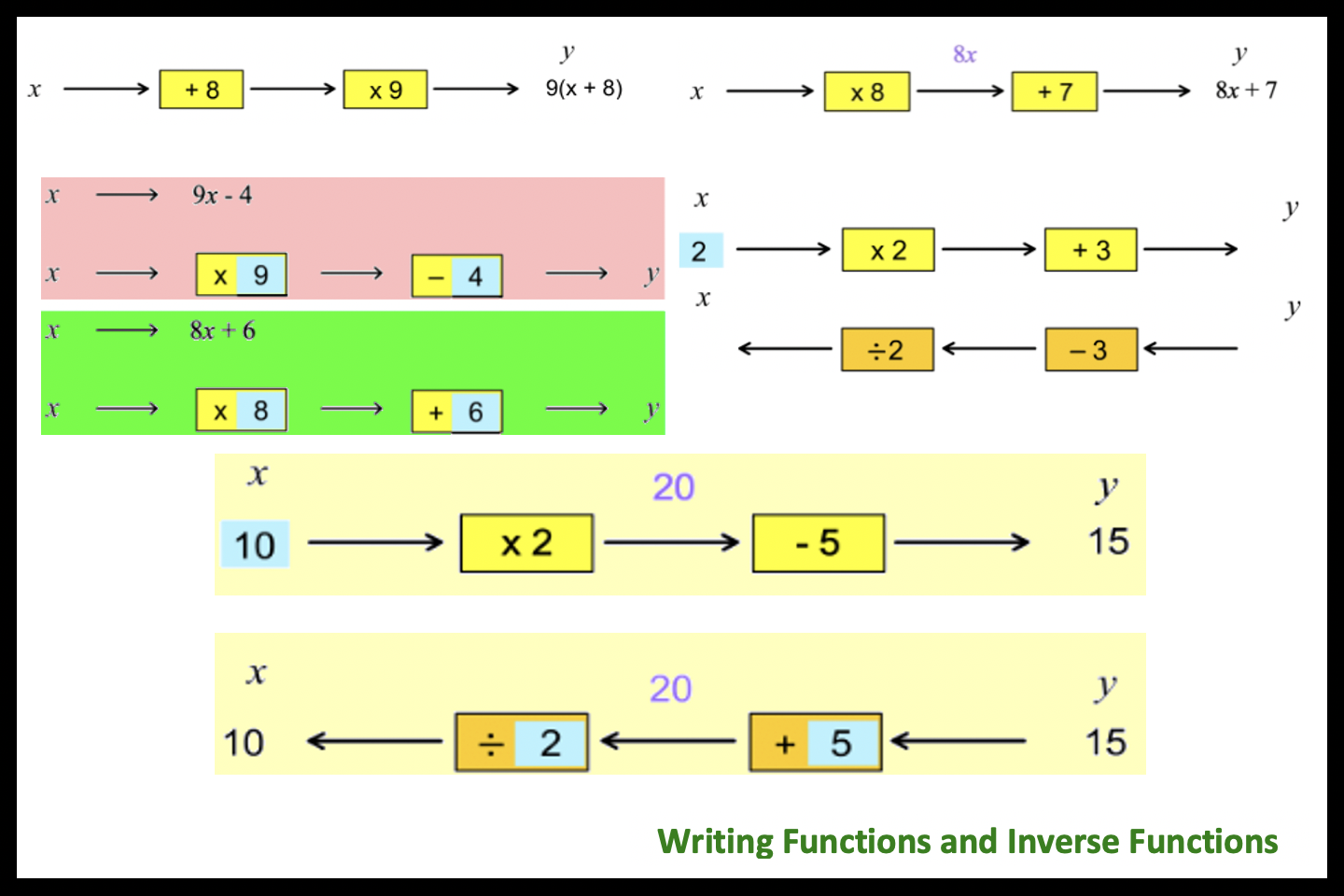 Writing Functions and Inverse Functions