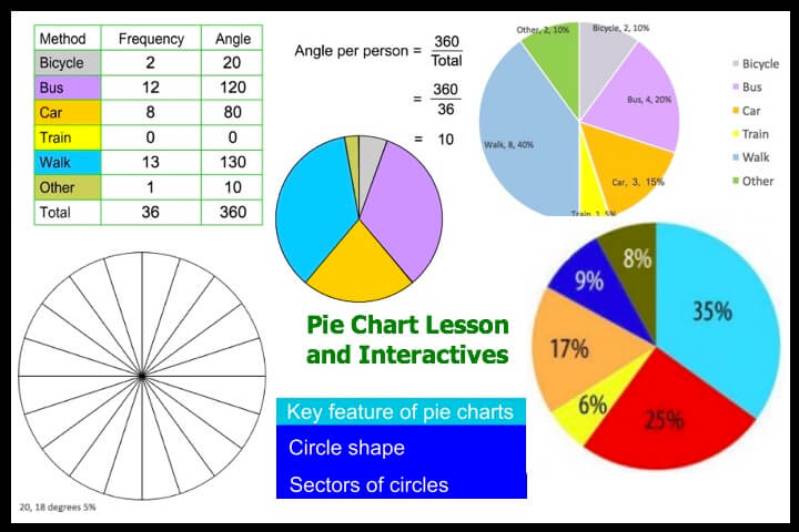 Pie Chart Resources
