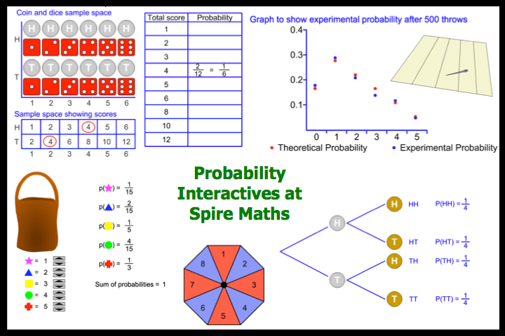 Probability Interactives