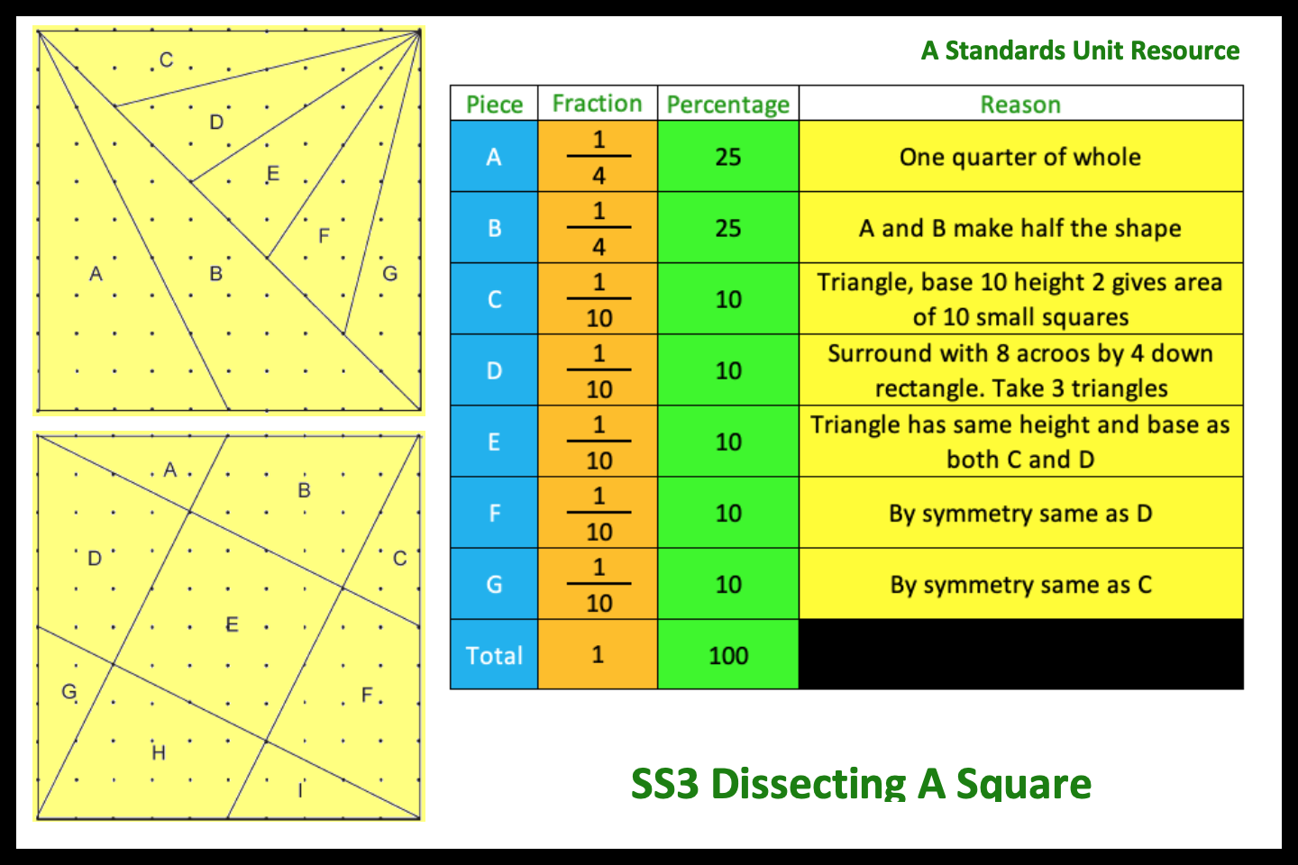 SS3 Dissecting A Square